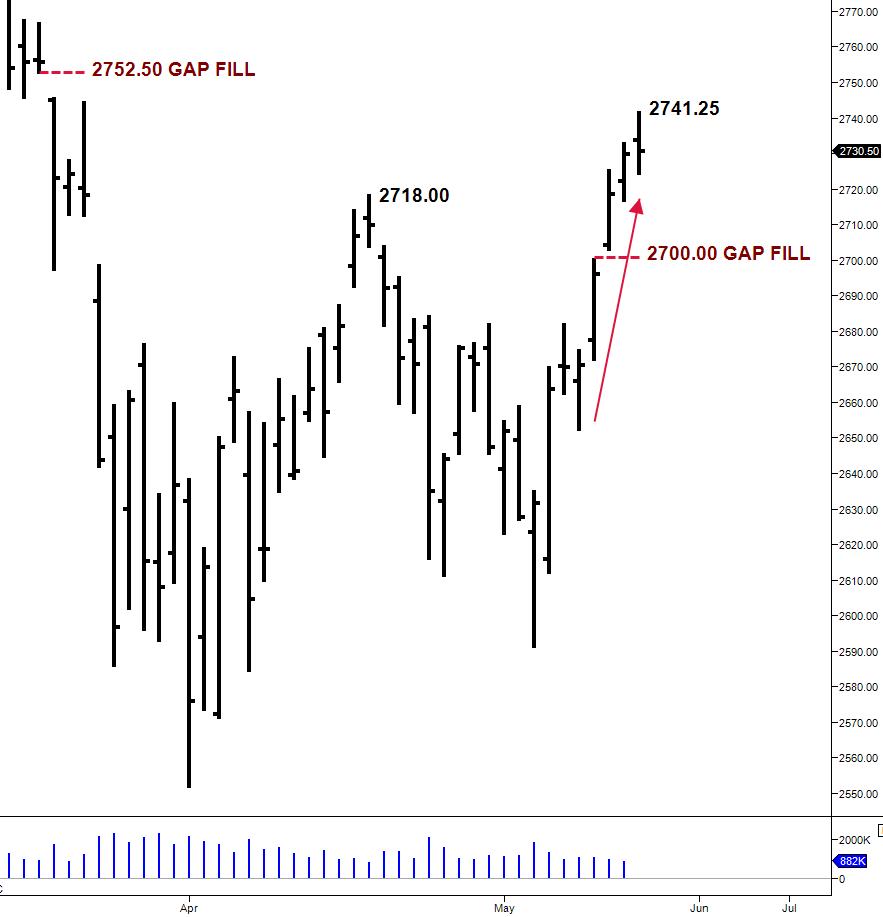 ES daily chart