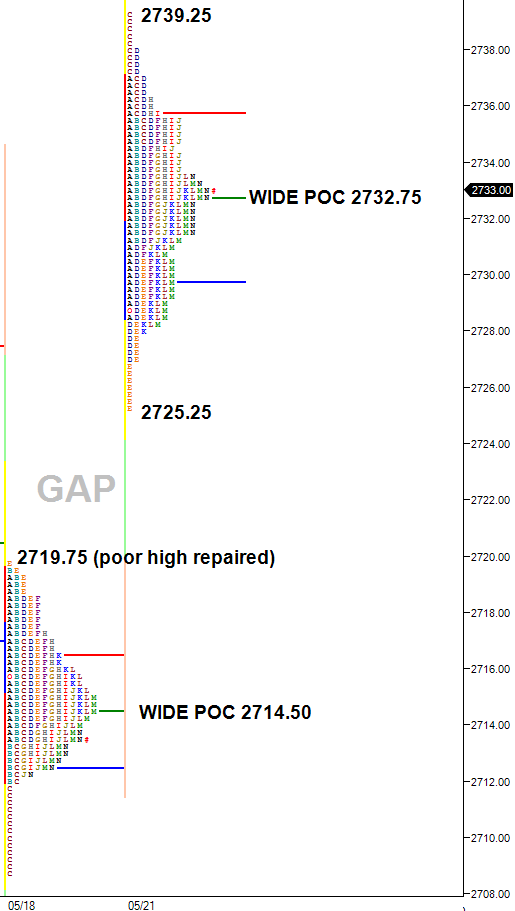 balance after gap opening higher