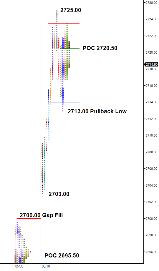 pullback low market profile