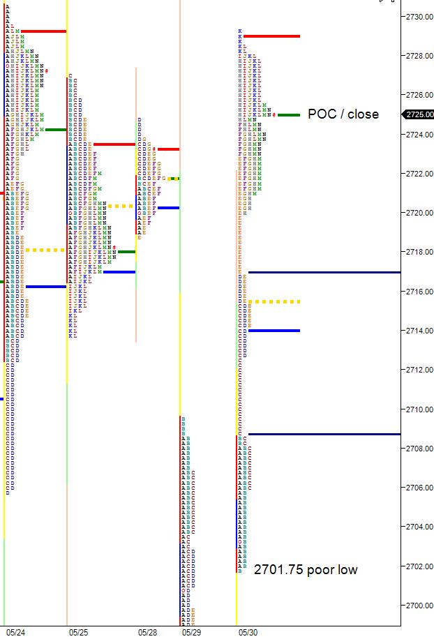 poor low in market profile chart