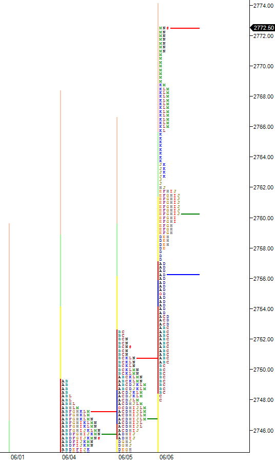 Poor structure and multiple anomalies in market profile chart