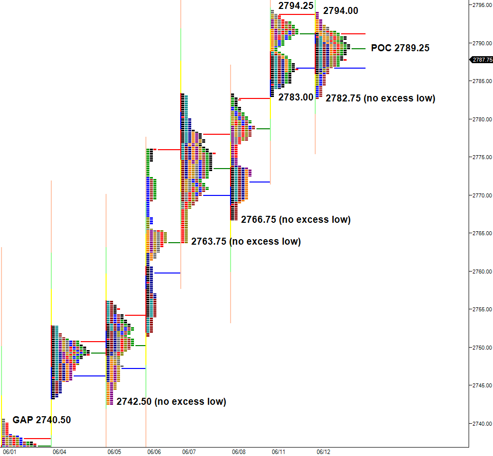 no excess  lows market profile charts