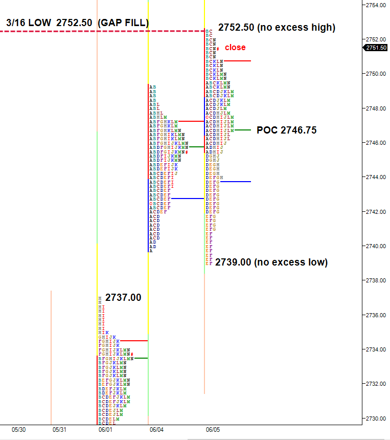 poor high and low in market profile chart