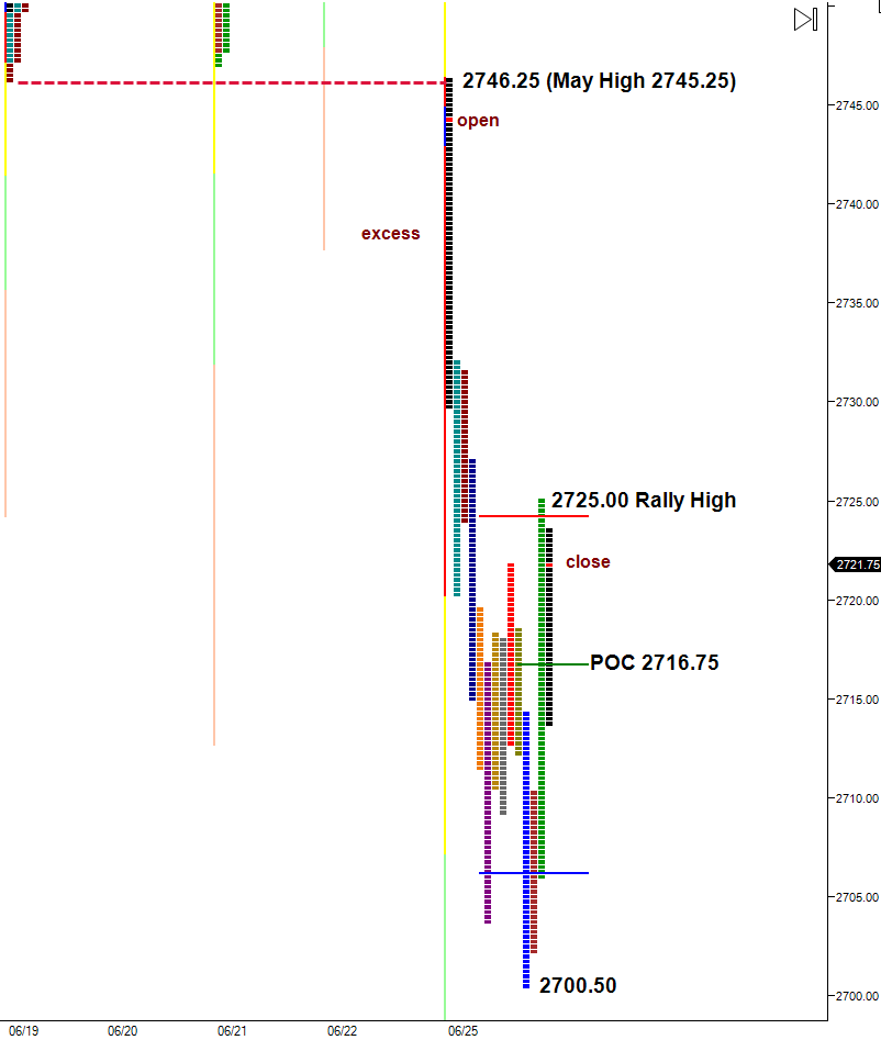 market profile rally high