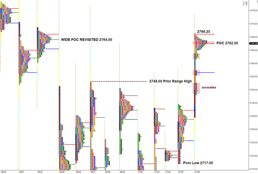 breakout of trading range