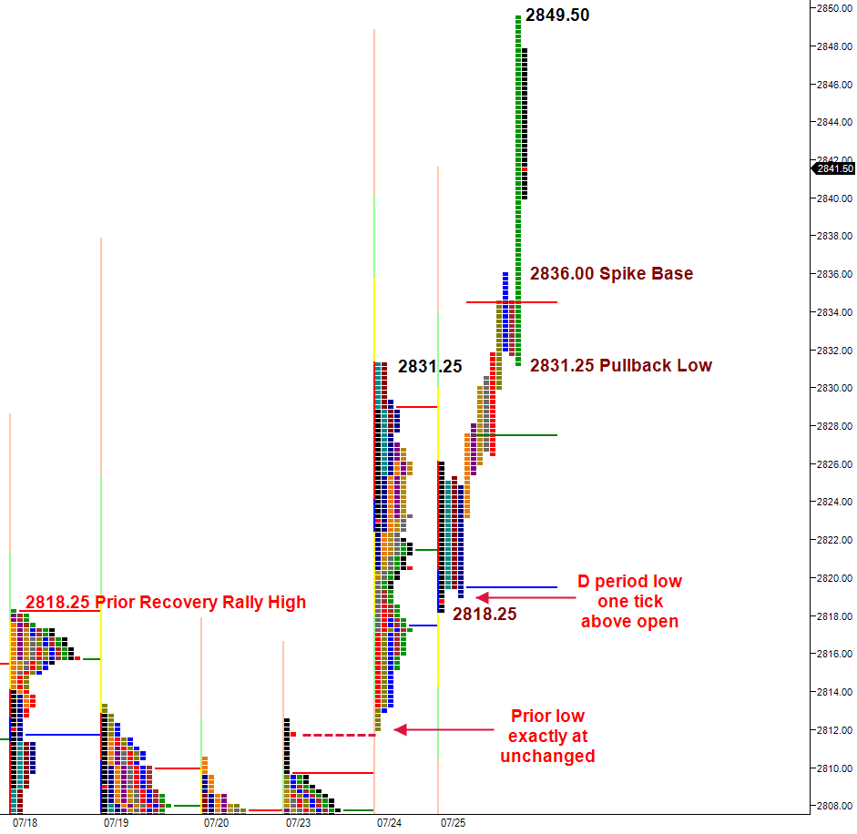poor structure in market profile chart