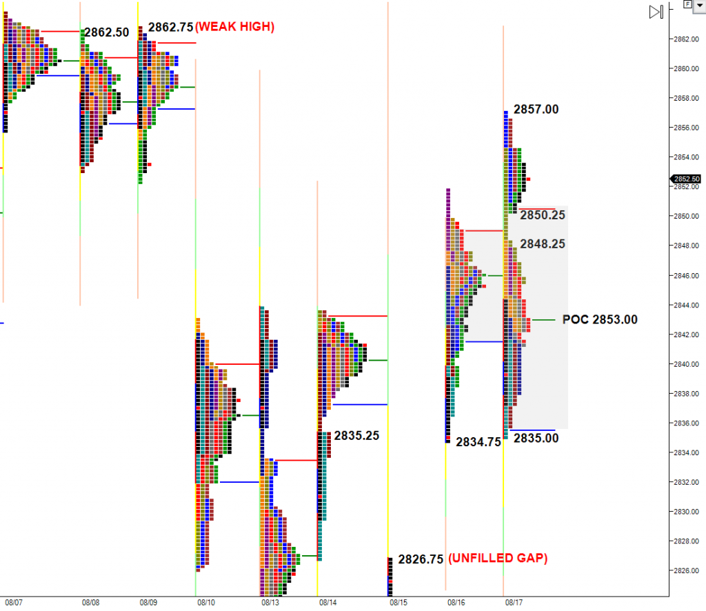 market profile chart  trading references