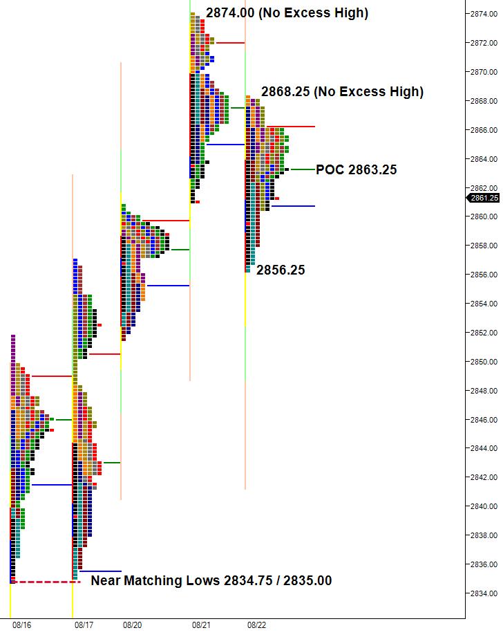 poor highs, weak low market profile charts