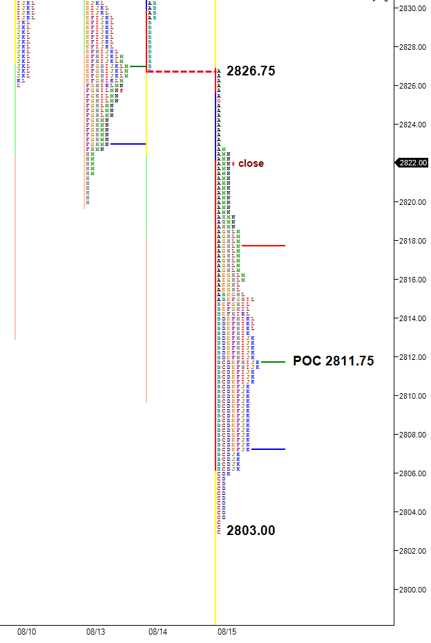 selling exactly from the prior low is weak
