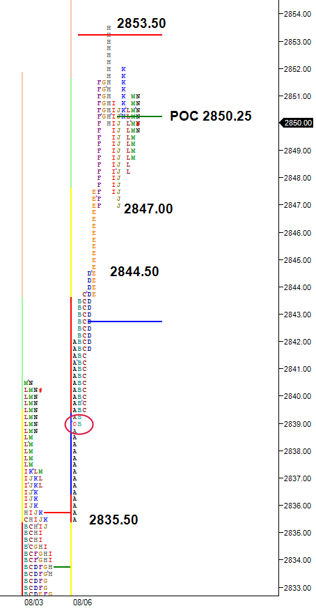 market profile chart split view