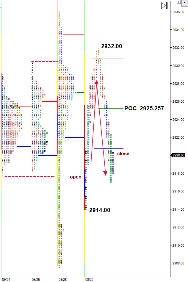 inside day following outside day - market profile chart