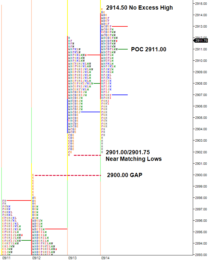 Two day balance , poor high and weak low in market profile daily charts