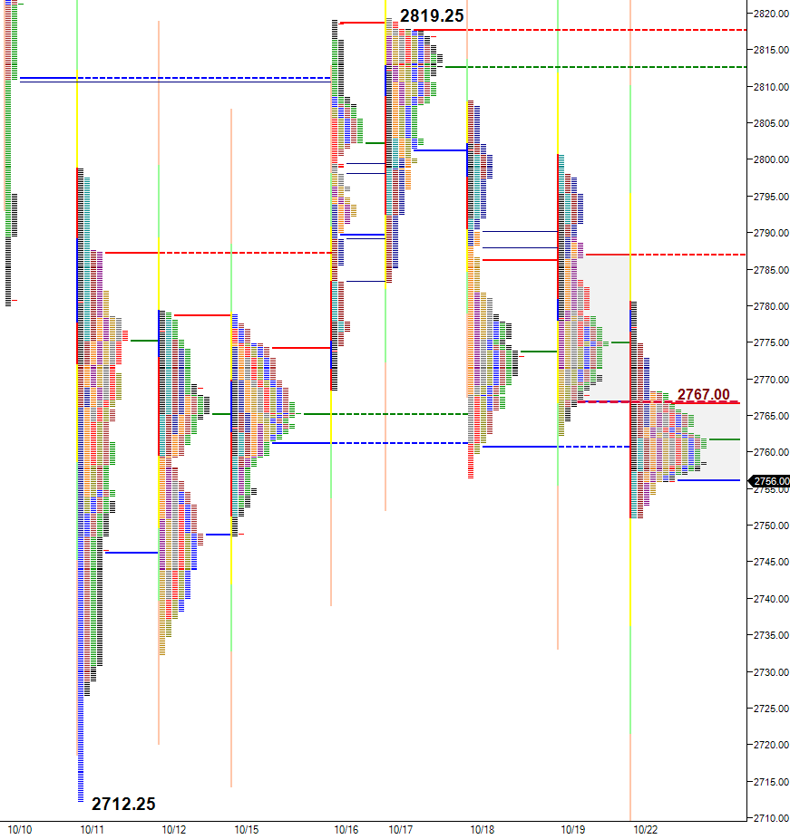 The approximate midpoint of the current correction low and recovery high is approximately at 2766.00.