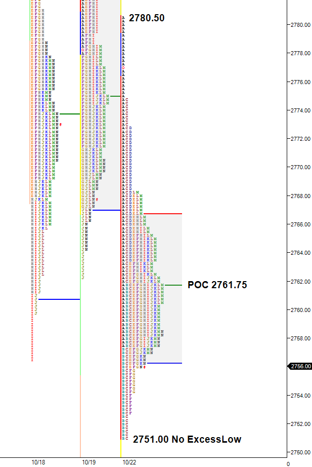 Market Profile chart. Lower value, wide point of control, poor low in profile chart