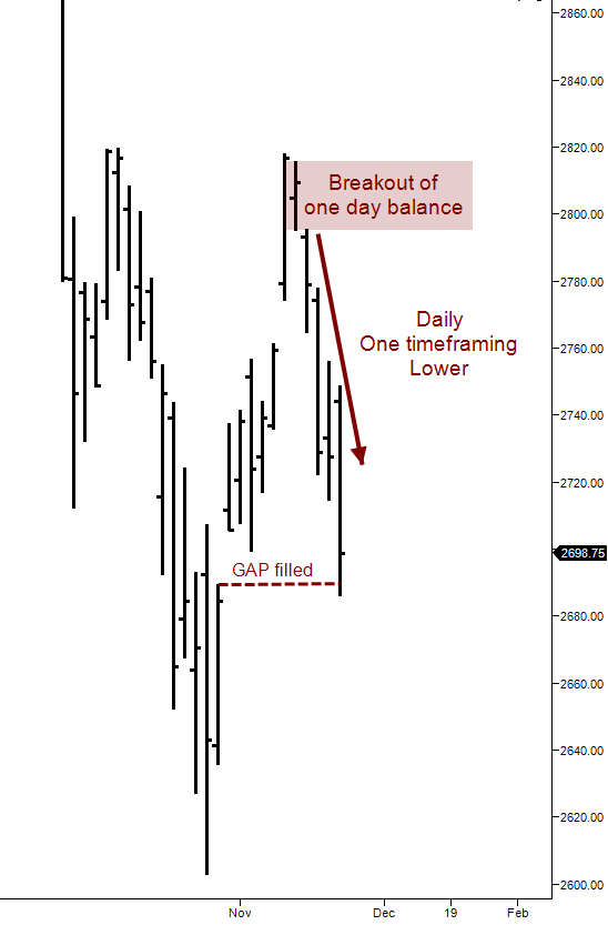 ES Daily Chart