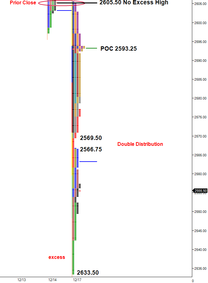 market profile poor high, double distribution. Market Profile chart ES-Traders