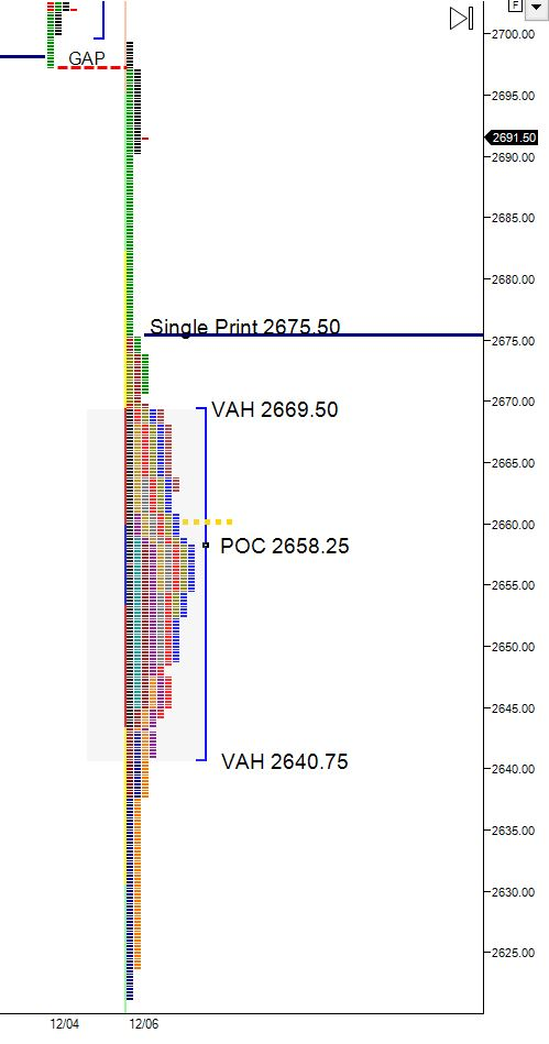 market profile spike