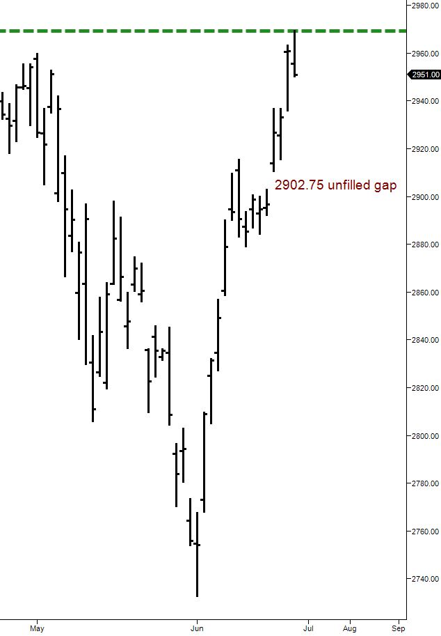 ES daily chart new all time high June 21 2019
