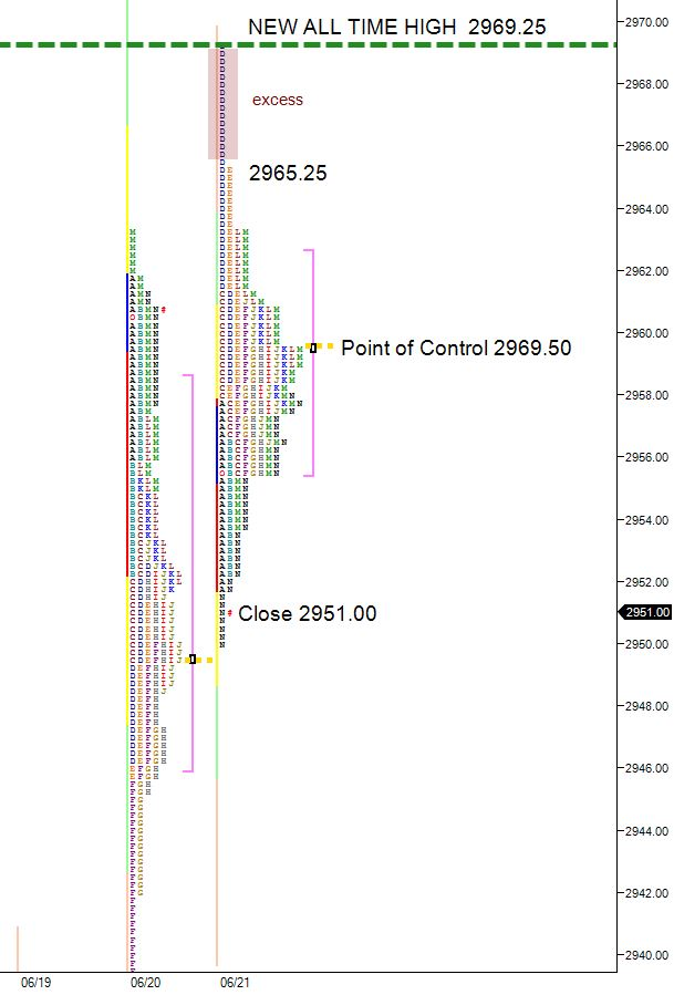 ES new all time high market profile chart June 21 2019