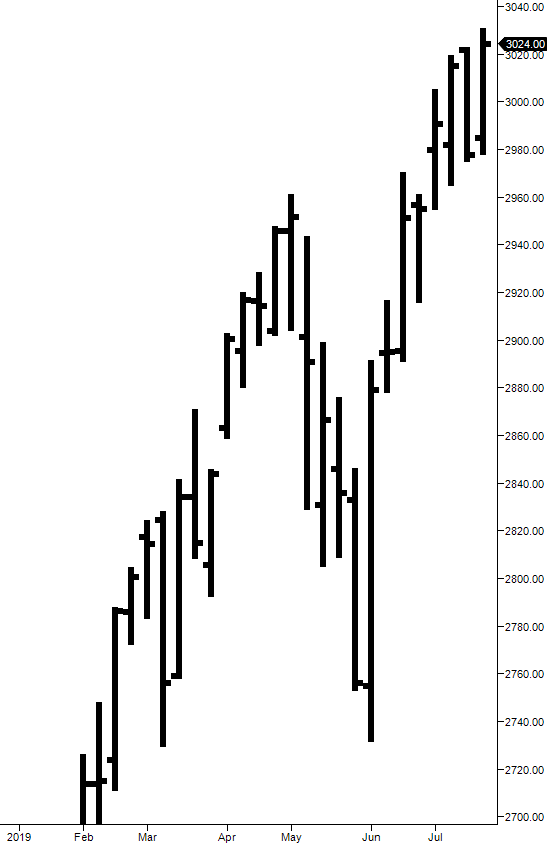ES weekly bar chart July 2019 ES-Traders.com